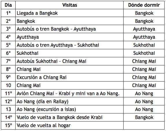 ruta por tailandia